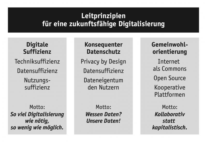 Prinzipien einer zukunftsfähigen Digitalisierung