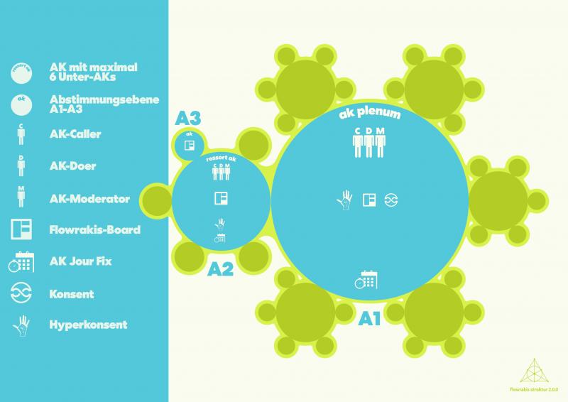 Organisationsstruktur der KLIMA FREUNDE
